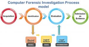 forensic engineering canada